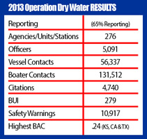 Operation Dry Water NAS Chart 2013 ONLY
