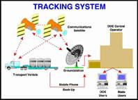 Tracking system illustration